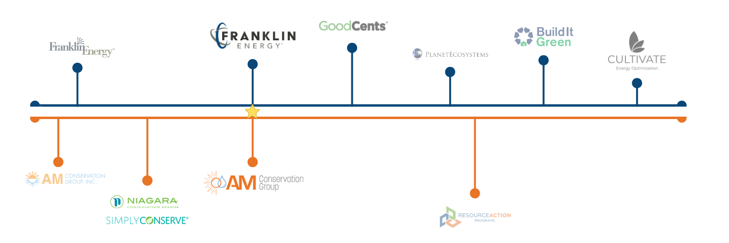 Franklin Energy Acquisitions Timeline