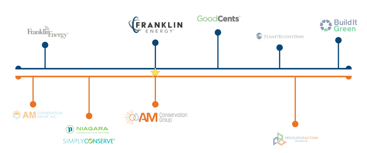 frankin-energy-timeline